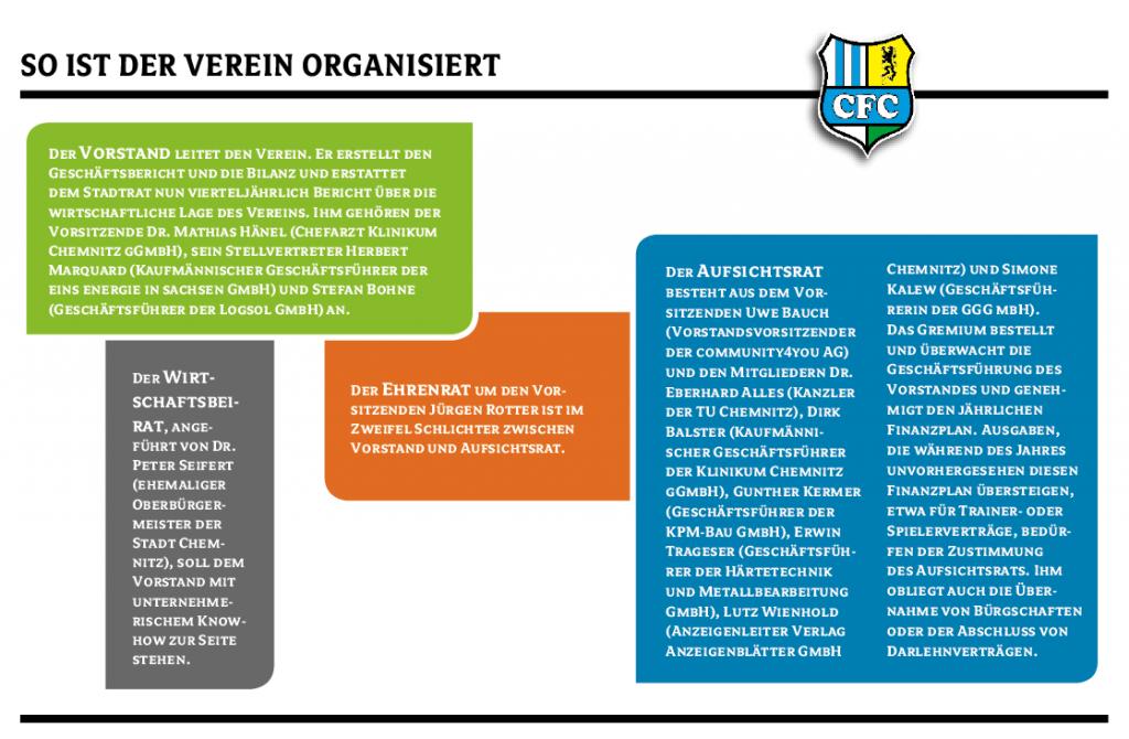 Übersicht der Vereinsstruktur beim CFC.